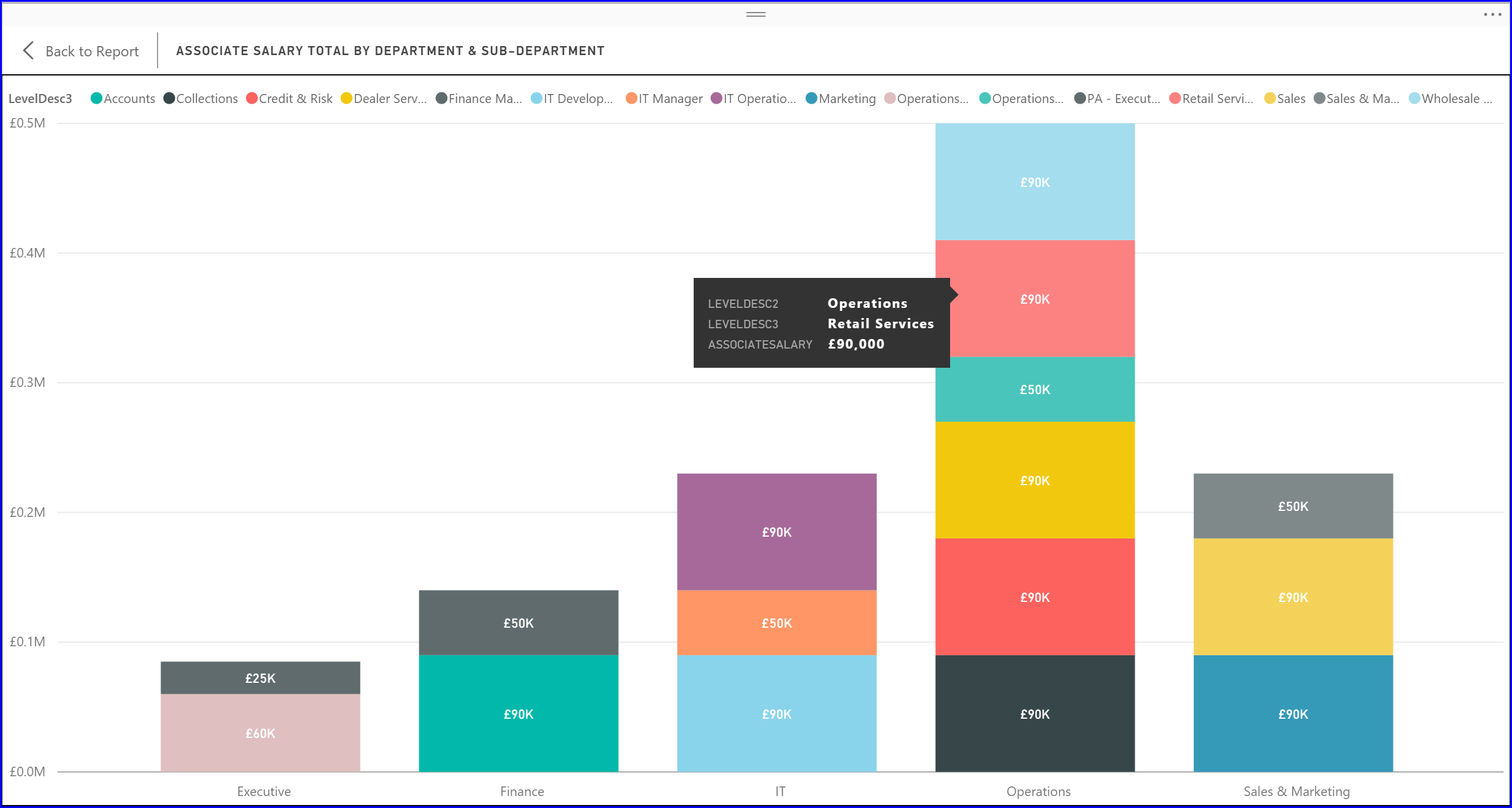 Power BI - Visualisation - Org Chart - Insightful Data Solutions Ltd.