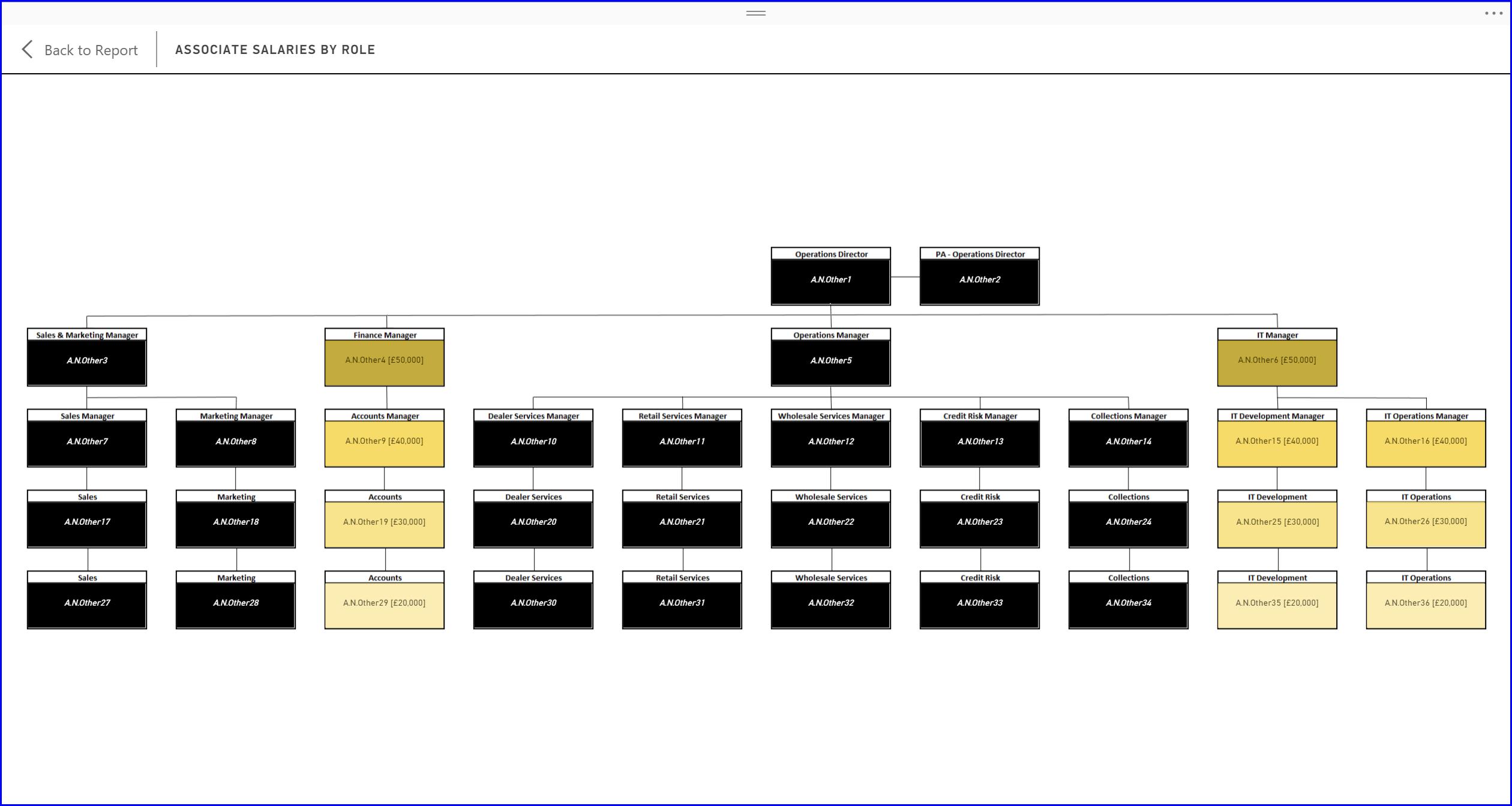 Organisation Chart 10