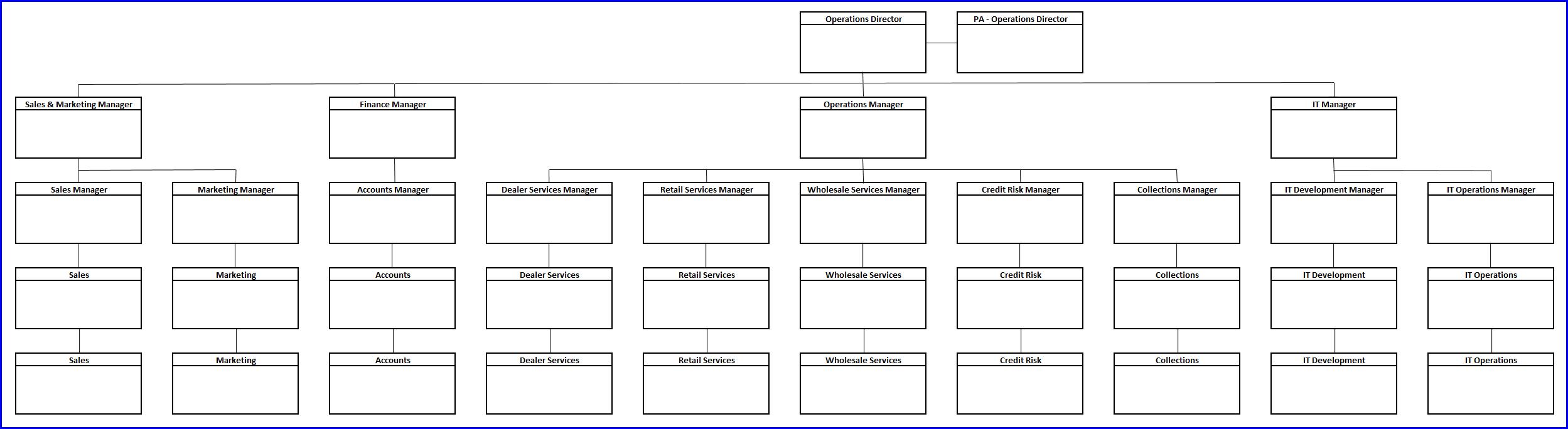 Organisation Chart 11
